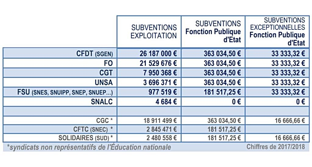 MONTANTS SUBVENTIONS SYNDICATS